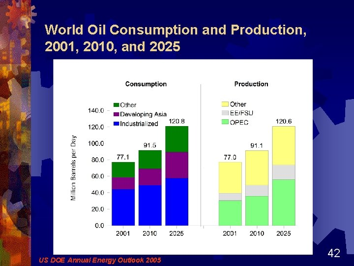 World Oil Consumption and Production, 2001, 2010, and 2025 US DOE Annual Energy Outlook