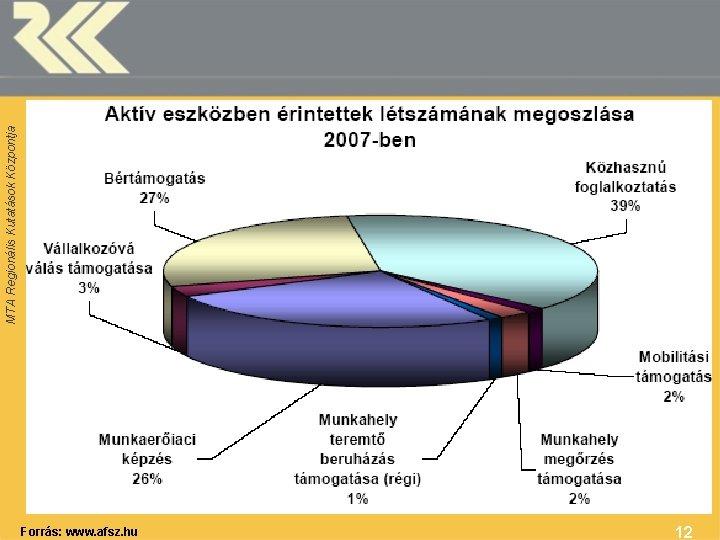Forrás: www. afsz. hu 12 MTA Regionális Kutatások Központja