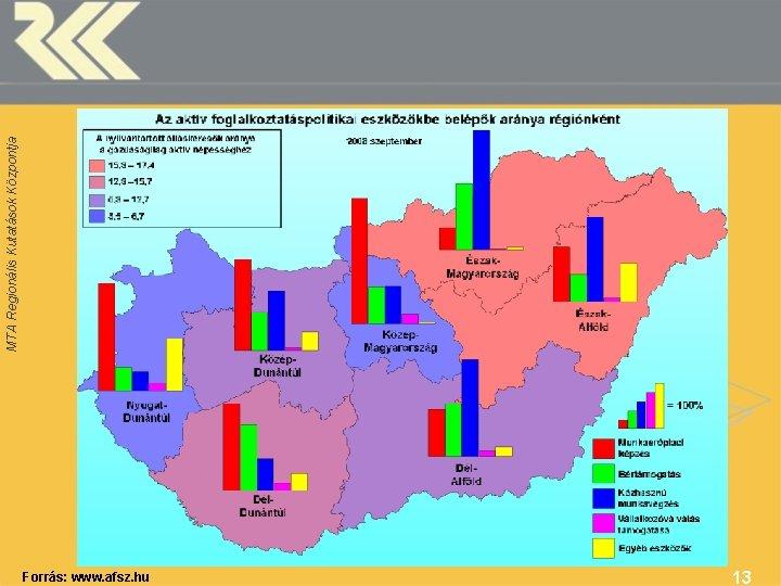 Forrás: www. afsz. hu 13 MTA Regionális Kutatások Központja