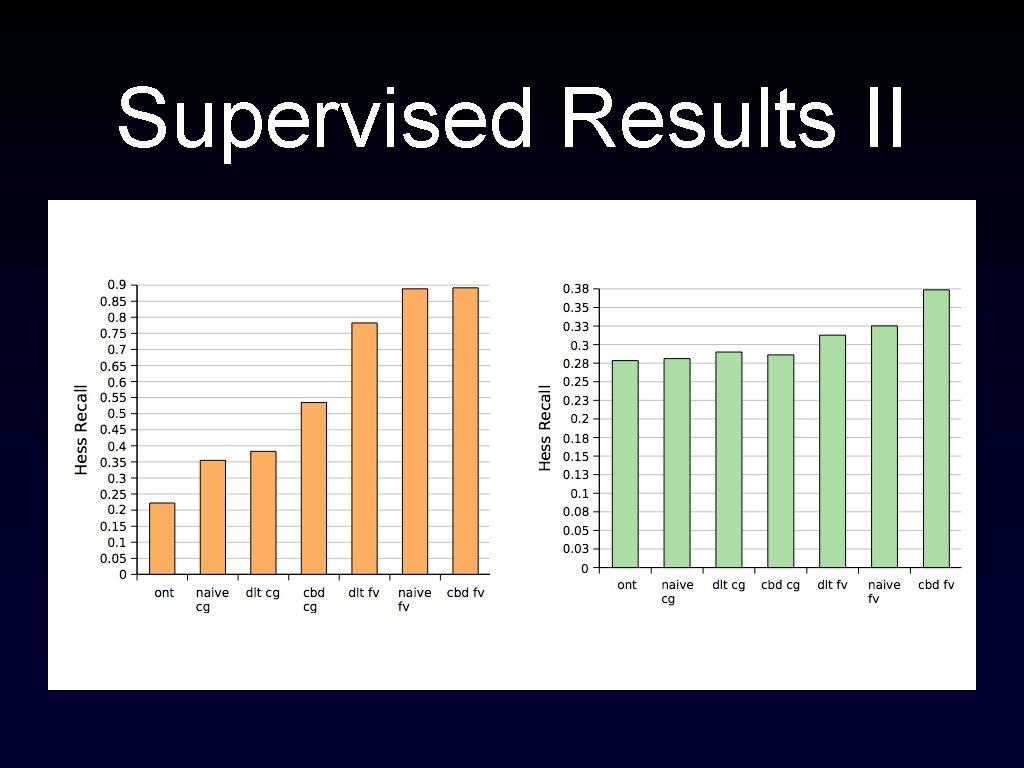 Supervised Results II Citeseer PIMO