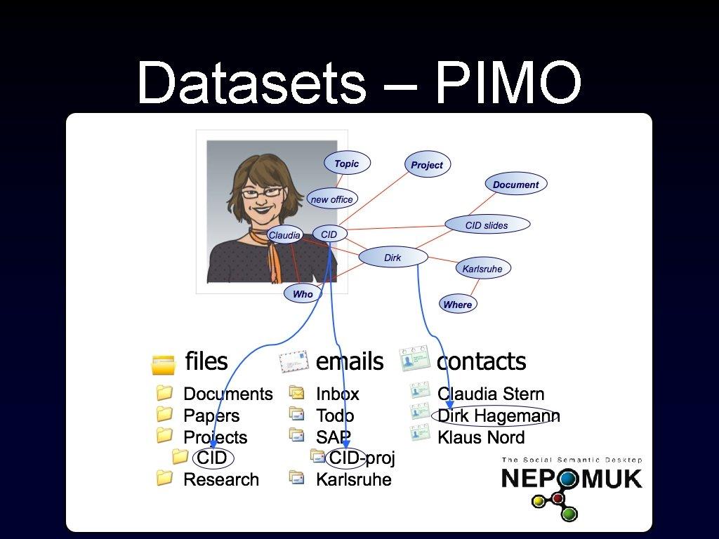 Datasets – PIMO