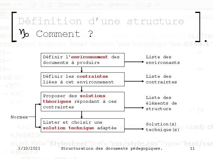 Définition d'une structure g Comment ? Normes 3/10/2021 Définir l'environnement des documents à produire