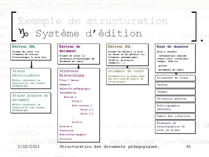 Exemple de structuration g Système d'édition Éditeur XML Permet de créer les éléments de