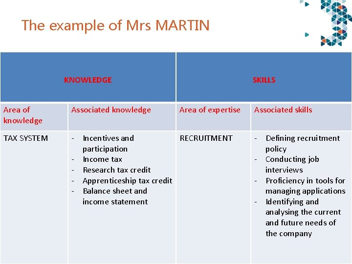 The example of Mrs MARTIN KNOWLEDGE SKILLS Area of knowledge Associated knowledge TAX SYSTEM