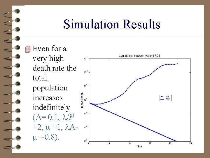 Simulation Results 4 Even for a very high death rate the total population increases