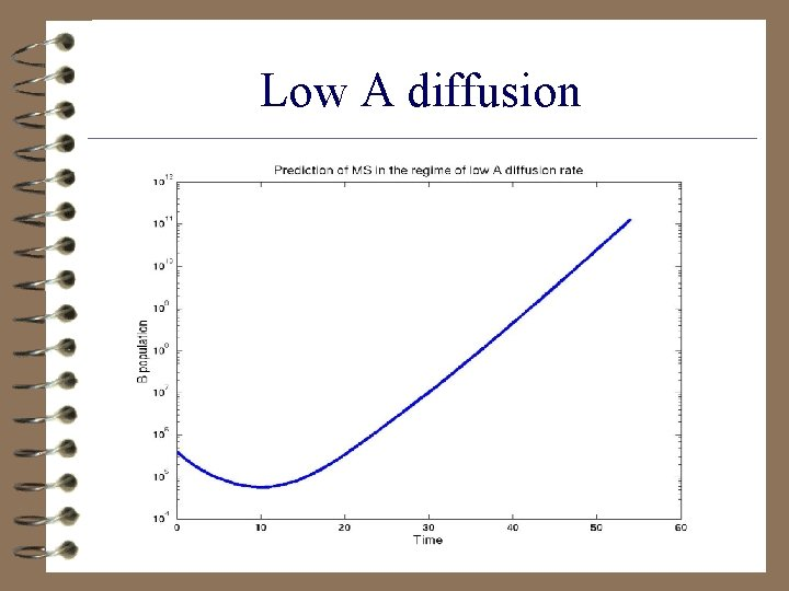 Low A diffusion