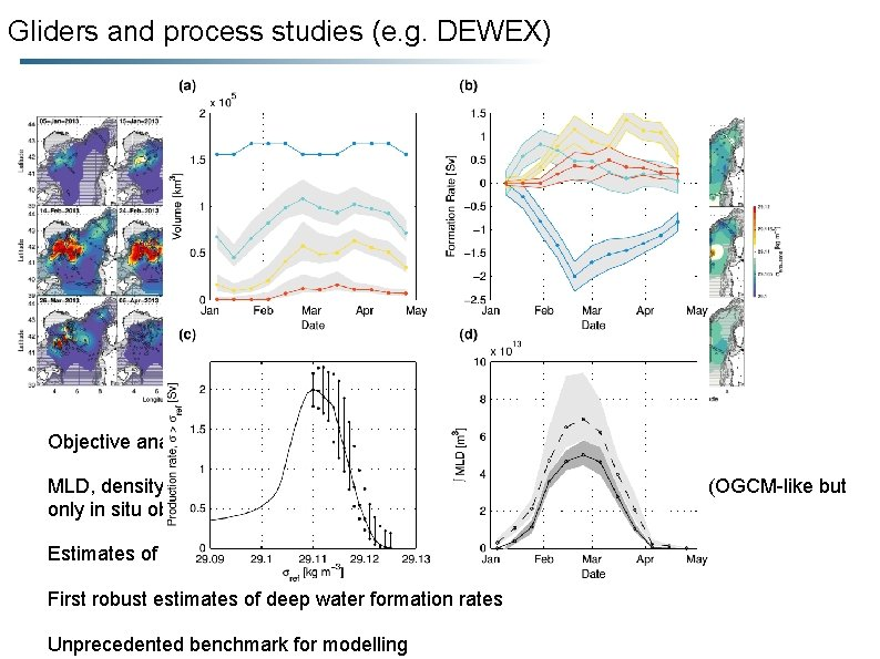 Gliders and process studies (e. g. DEWEX) MLD Pot. Density (900 -1000 m) Objective
