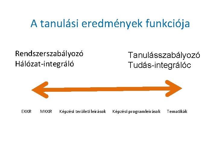 A tanulási eredmények funkciója Rendszerszabályozó Hálózat-integráló Tanulásszabályozó Tudás-integrálóc EKKR MKKR Képzési területi leírások Képzési