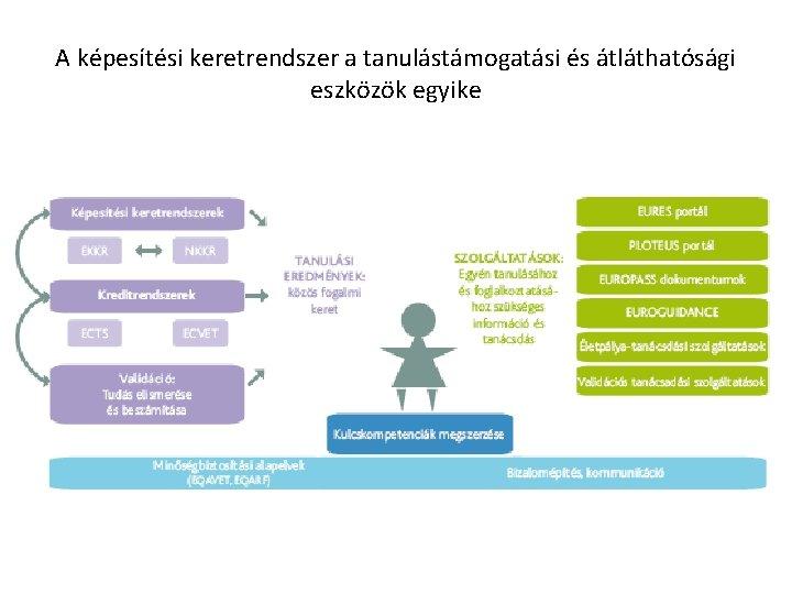 A képesítési keretrendszer a tanulástámogatási és átláthatósági eszközök egyike (ESG, EQR)