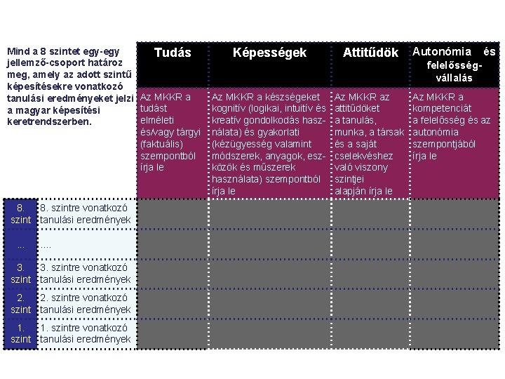 Mind a 8 szintet egy-egy Tudás jellemző-csoport határoz meg, amely az adott szintű képesítésekre