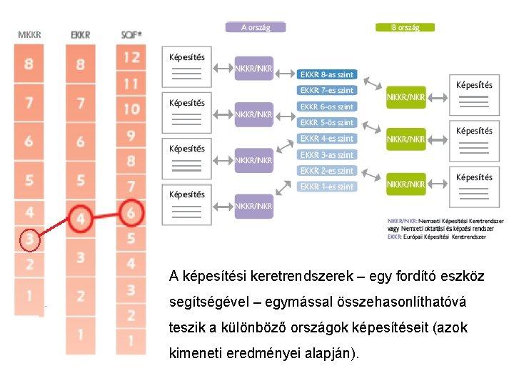 A képesítési keretrendszerek – egy fordító eszköz segítségével – egymással összehasonlíthatóvá teszik a különböző