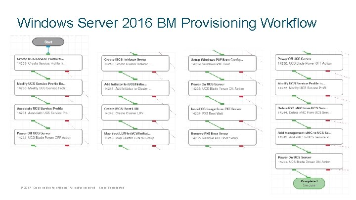 Windows Server 2016 BM Provisioning Workflow © 2017 Cisco and/or its affiliates. All rights