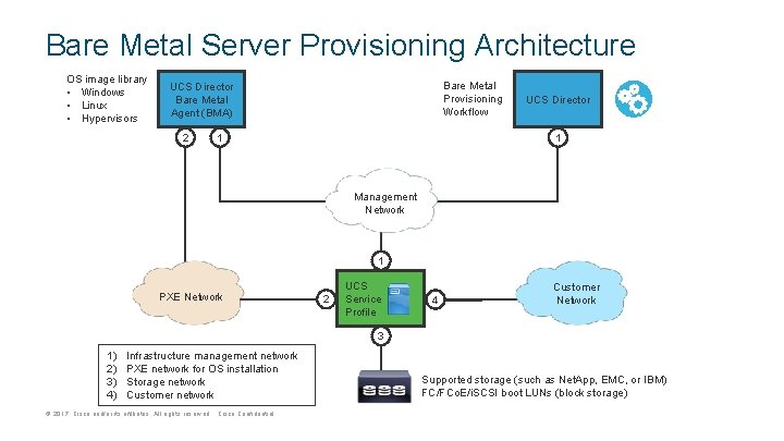 Bare Metal Server Provisioning Architecture OS image library • Windows • Linux • Hypervisors