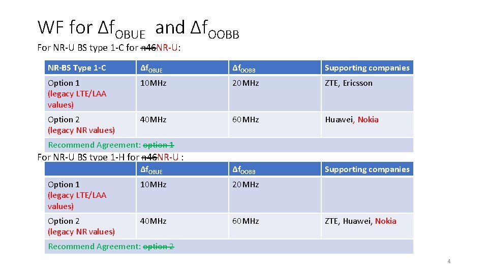 WF for Δf. OBUE and Δf. OOBB For NR-U BS type 1 -C for
