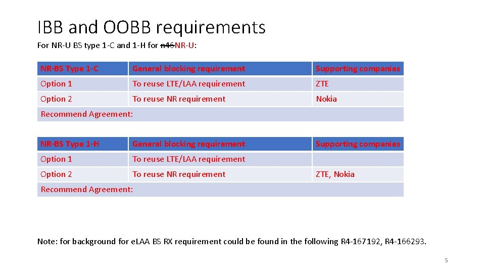 IBB and OOBB requirements For NR-U BS type 1 -C and 1 -H for