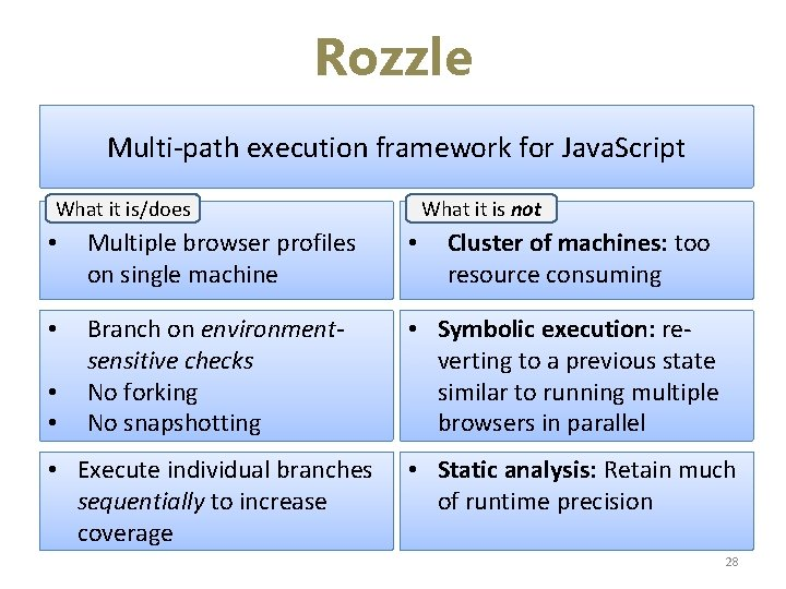 Rozzle Multi-path execution framework for Java. Script What it is/does What it is not