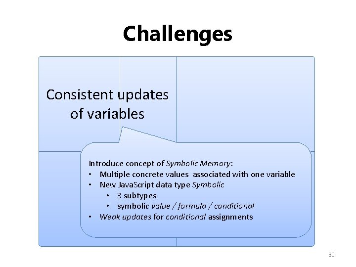 Challenges Consistent updates of variables Introduce concept of Symbolic Memory: • Multiple concrete values