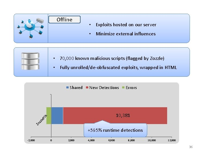 Offline • Exploits hosted on our server • Minimize external influences • 70, 000