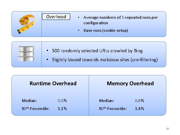 Overhead • Average numbers of 3 repeated runs per configuration • Base runs (cookie