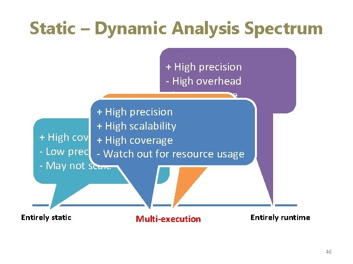 Static – Dynamic Analysis Spectrum + High precision - High overhead - Low coverage