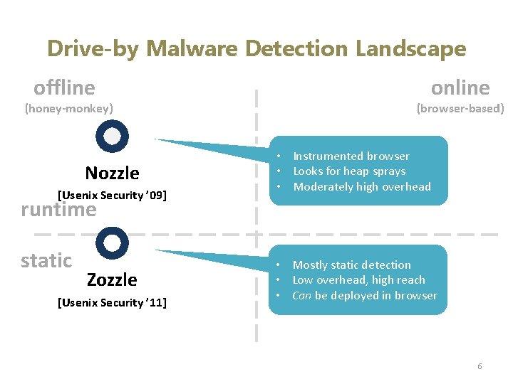 Drive-by Malware Detection Landscape offline (honey-monkey) Nozzle [Usenix Security ' 09] online (browser-based) •