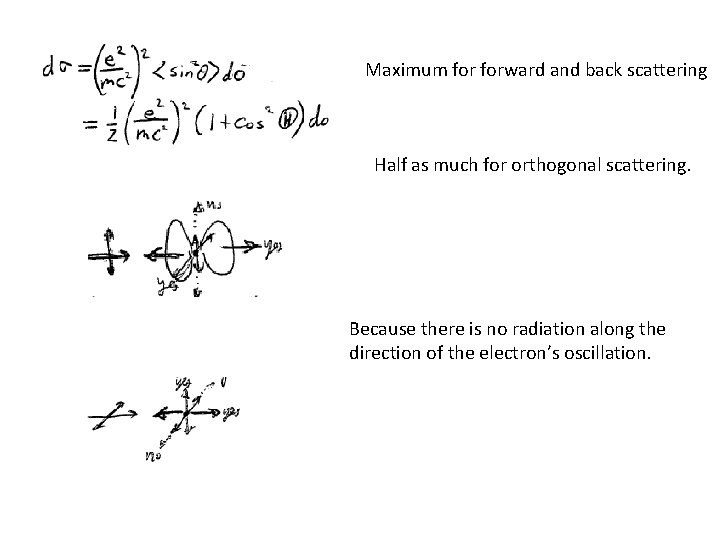 Maximum forward and back scattering Half as much for orthogonal scattering. Because there is