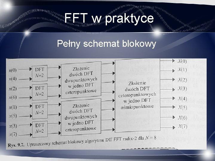 FFT w praktyce Pełny schemat blokowy