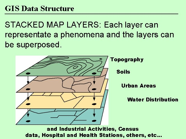GIS Data Structure STACKED MAP LAYERS: Each layer can representate a phenomena and the