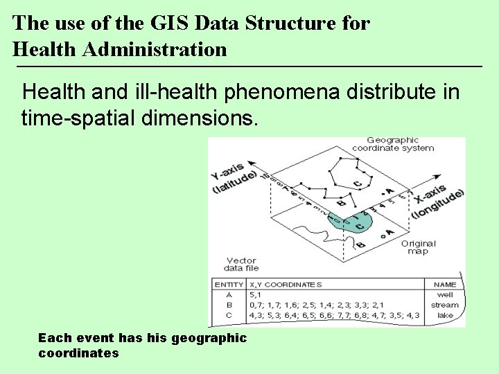 The use of the GIS Data Structure for Health Administration Health and ill-health phenomena