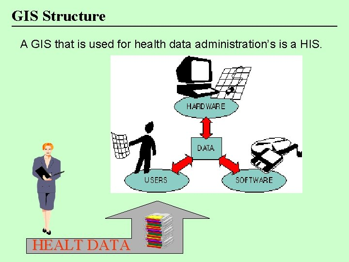 GIS Structure A GIS that is used for health data administration's is a HIS.
