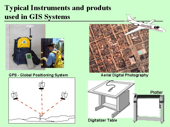 Typical Instruments and produts used in GIS Systems GPS - Global Positioning System Aerial