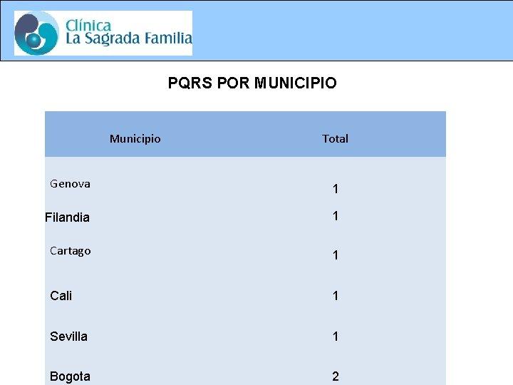 PQRS POR MUNICIPIO Municipio Total Genova 1 Filandia 1 Cartago 1 Cali 1 Sevilla
