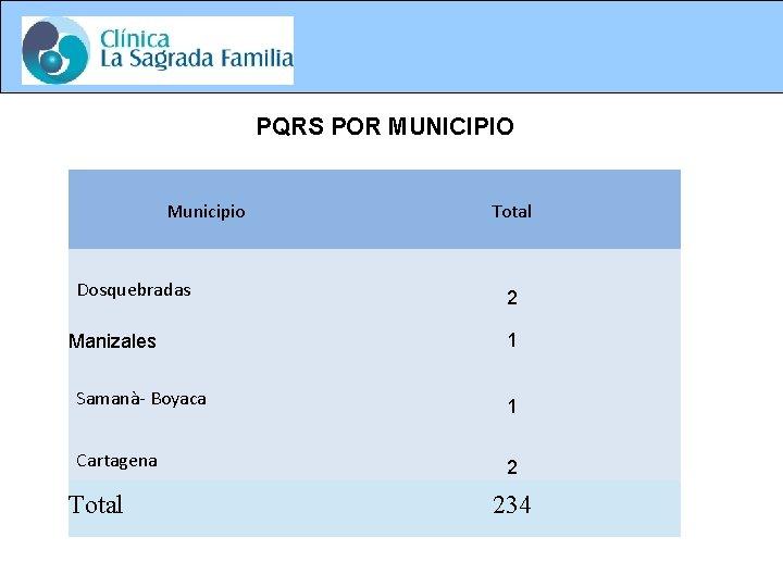 PQRS POR MUNICIPIO Municipio Dosquebradas Manizales Total 2 1 Samanà- Boyaca 1 Cartagena 2