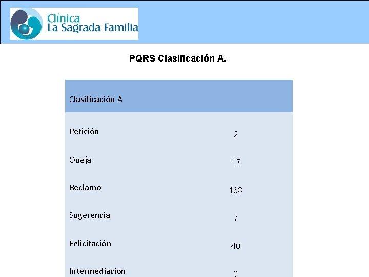 PQRS Clasificación A. Petición P Q R S Cl as ifi ca ci ón