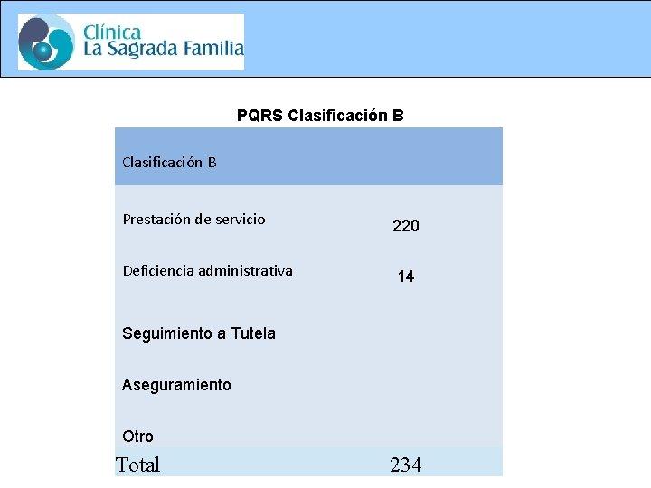 PQRS Clasificación B Prestación de servicio 220 Deficiencia administrativa 14 Seguimiento a Tutela Aseguramiento