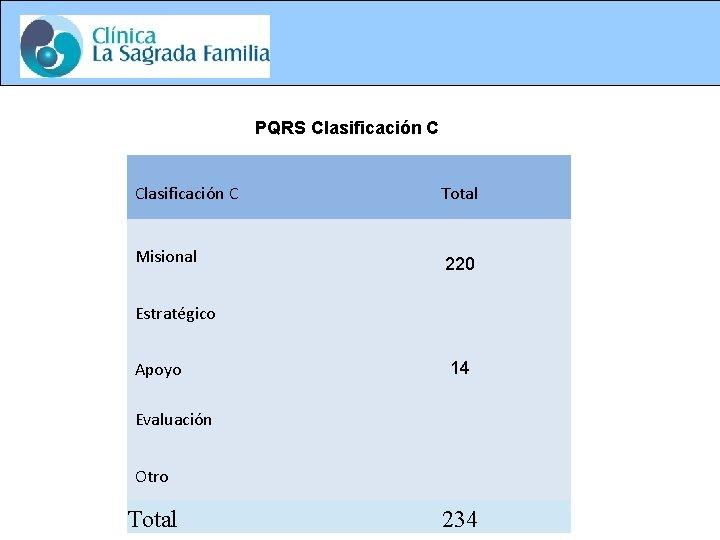 PQRS Clasificación C Total Misional 220 Estratégico Apoyo 14 Evaluación Otro Total 234