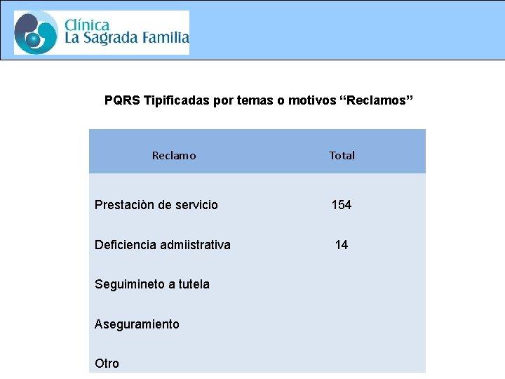 """PQRS Tipificadas por temas o motivos """"Reclamos"""" Reclamo Total Prestaciòn de servicio 154 Deficiencia"""