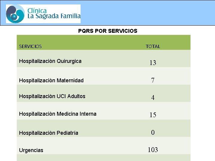 PQRS POR SERVICIOS TOTAL Hospitalizaciòn Quirurgica 13 Hospitalizaciòn Maternidad 7 Hospitalizaciòn UCI Adultos 4