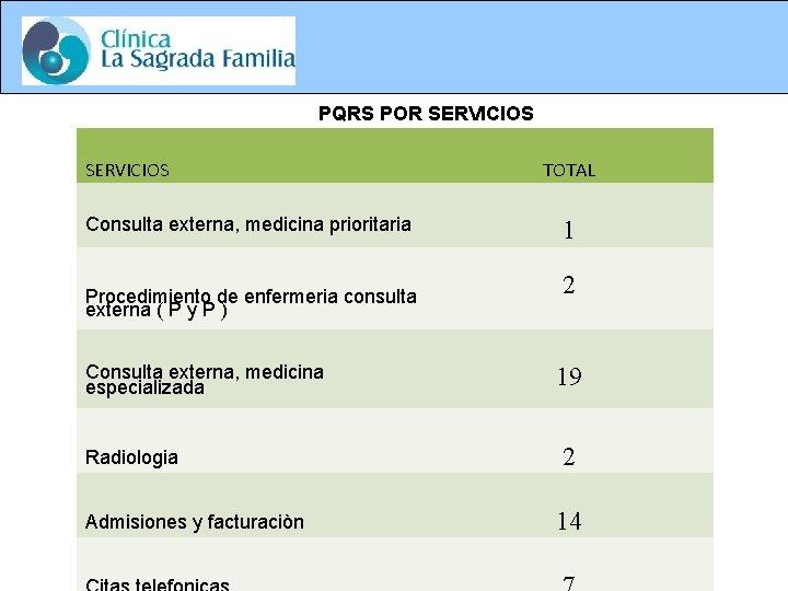 PQRS POR SERVICIOS Consulta externa, medicina prioritaria Procedimiento de enfermeria consulta externa ( P