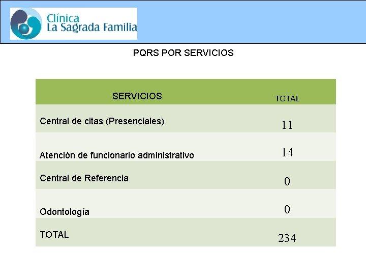 PQRS POR SERVICIOS TOTAL Central de citas (Presenciales) 11 Atenciòn de funcionario administrativo 14