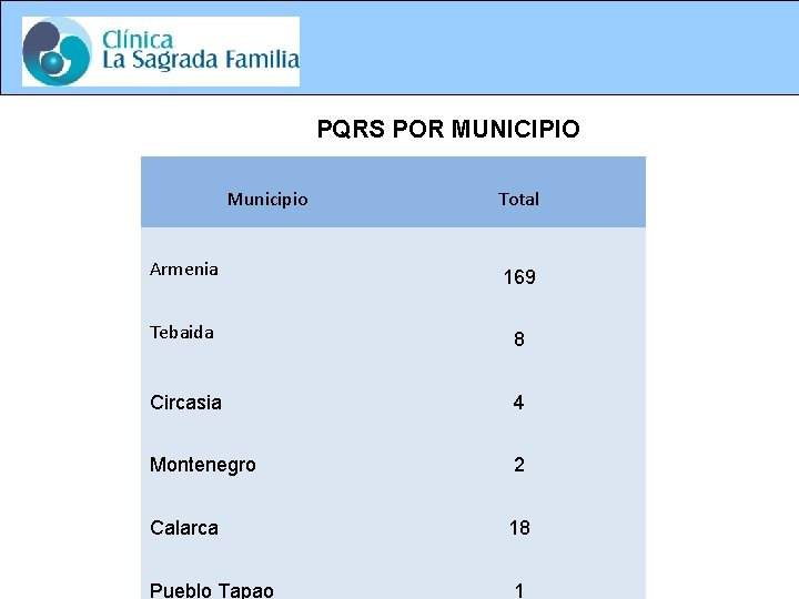 PQRS POR MUNICIPIO Municipio Total Armenia 169 Tebaida 8 Circasia 4 Montenegro 2 Calarca