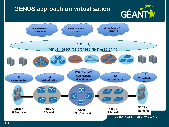 GENUS approach on virtualisation GENUS Virtual Resource orchestration & stitching connect • communicate •