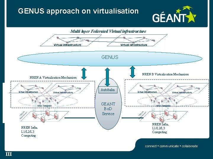GENUS approach on virtualisation Multi layer Federated Virtual infrastructure GENUS NREN B Virtualisation Mechanism