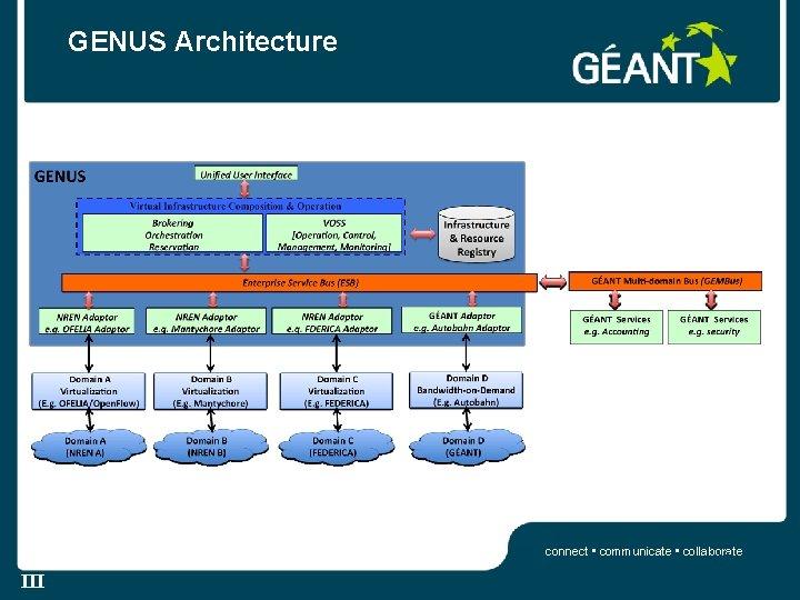 GENUS Architecture connect • communicate • collaborate 15 III