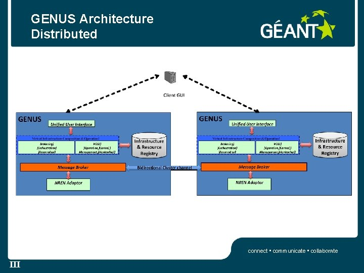 GENUS Architecture Distributed connect • communicate • collaborate 16 III