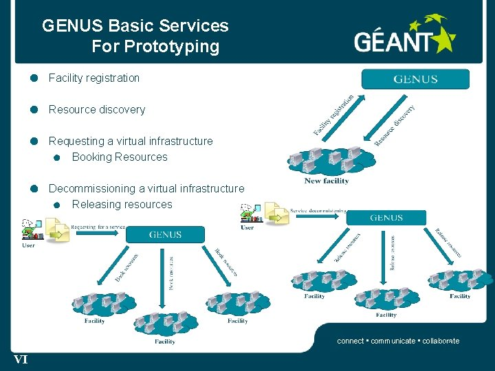 GENUS Basic Services For Prototyping Facility registration Resource discovery Requesting a virtual infrastructure Booking