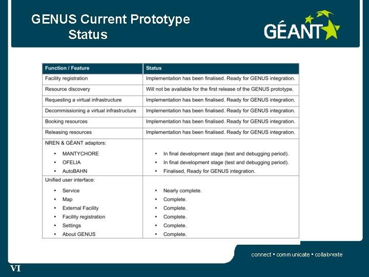 GENUS Current Prototype Status connect • communicate • collaborate 21 VI