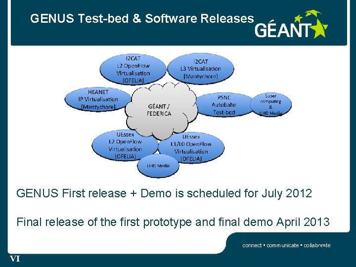 GENUS Test-bed & Software Releases GENUS First release + Demo is scheduled for July