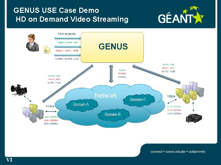 GENUS USE Case Demo HD on Demand Video Streaming connect • communicate • collaborate