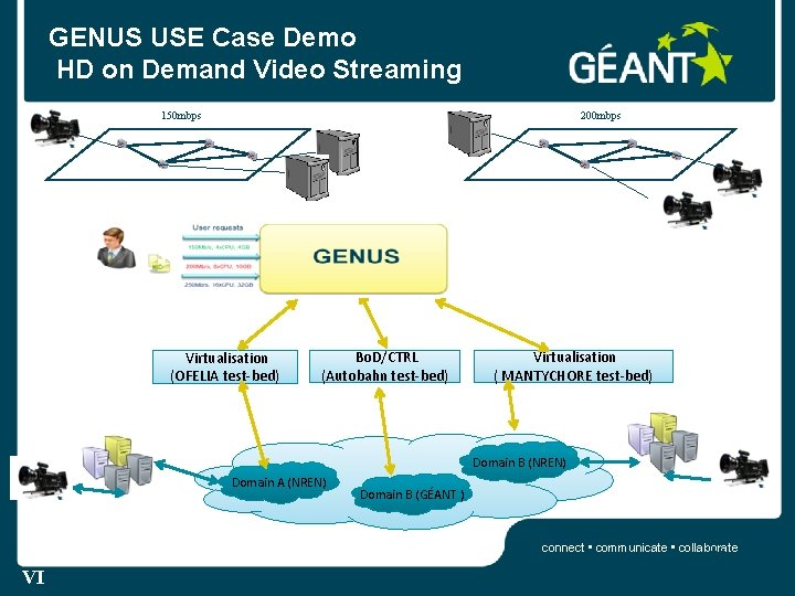 GENUS USE Case Demo HD on Demand Video Streaming 150 mbps 200 mbps Virtualisation